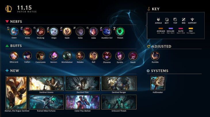 RESULTS of Patch 11.15 | League of Legends